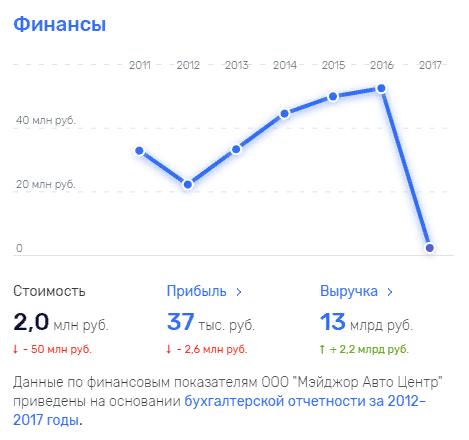Какая-то странная отчетность Абросимова и Бахтиарова.